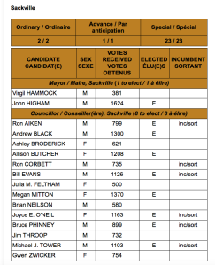 Sackville official election results