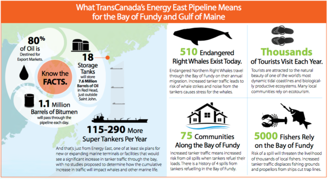 Graphic illustration from Sackville, No Energy East Facebook page
